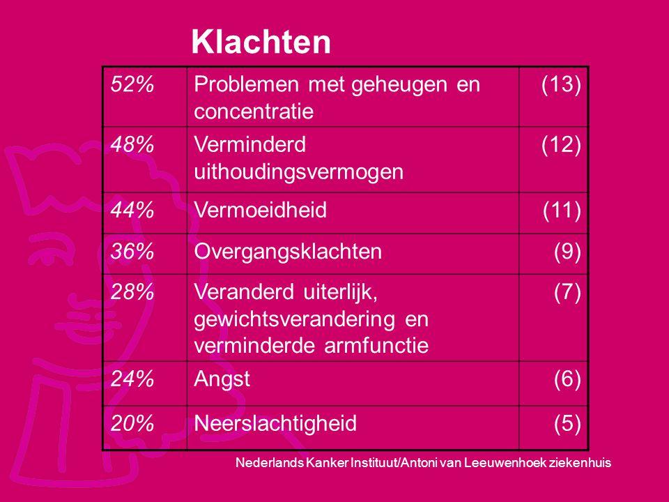 Nederlands Kanker Instituut/Antoni van Leeuwenhoek ziekenhuis Klachten 52%Problemen met geheugen en concentratie (13) 48%Verminderd uithoudingsvermoge