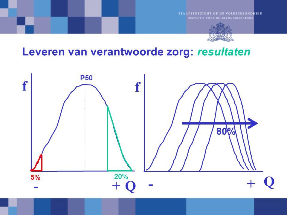 f Q f Q - + -+ 5% 20% P50 80% Leveren van verantwoorde zorg: resultaten