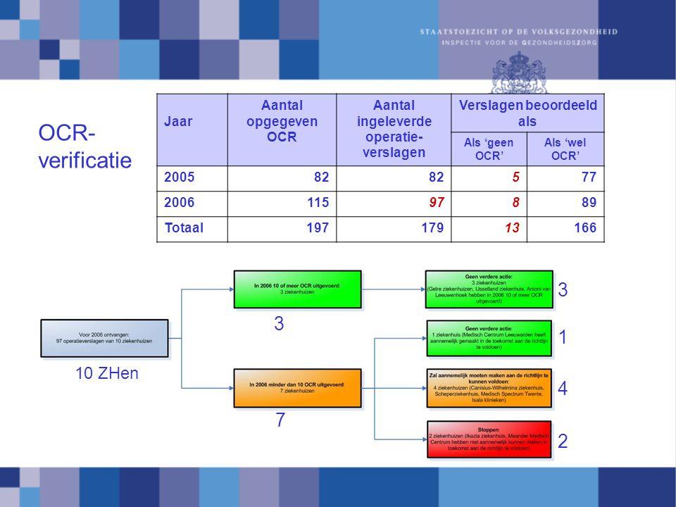 Jaar Aantal opgegeven OCR Aantal ingeleverde operatie- verslagen Verslagen beoordeeld als Als 'geen OCR' Als 'wel OCR' 200582 577 200611597889 Totaal19717913166 OCR- verificatie 10 ZHen 3 7 3 1 4 2