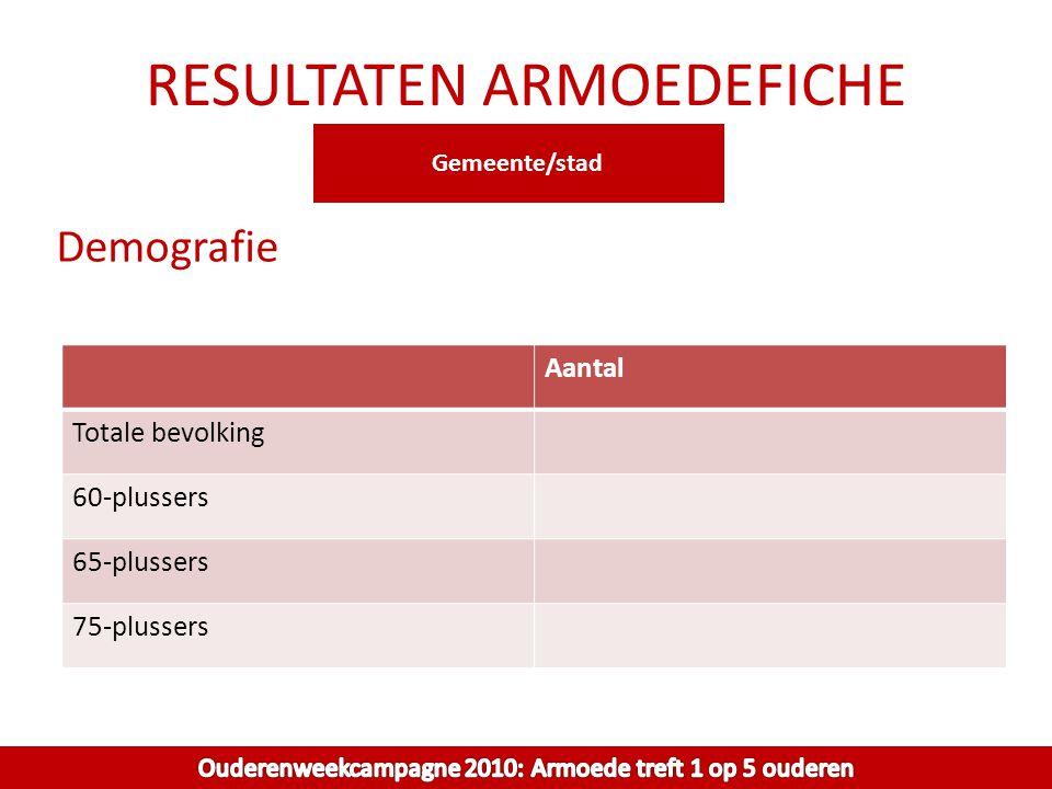 RESULTATEN ARMOEDEFICHE Demografie Aantal Totale bevolking 60-plussers 65-plussers 75-plussers Gemeente/stad