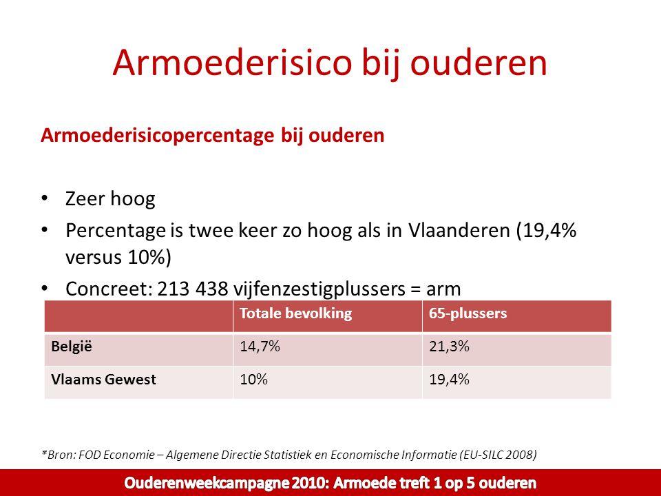 Armoederisico bij ouderen Armoederisicopercentage bij ouderen Zeer hoog Percentage is twee keer zo hoog als in Vlaanderen (19,4% versus 10%) Concreet: