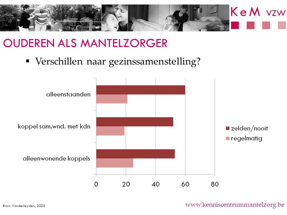 OUDEREN ALS MANTELZORGER www.kenniscentrummantelzorg.be  Verschillen naar gezinssamenstelling? 73% Bron: Vanderleyden, 2005