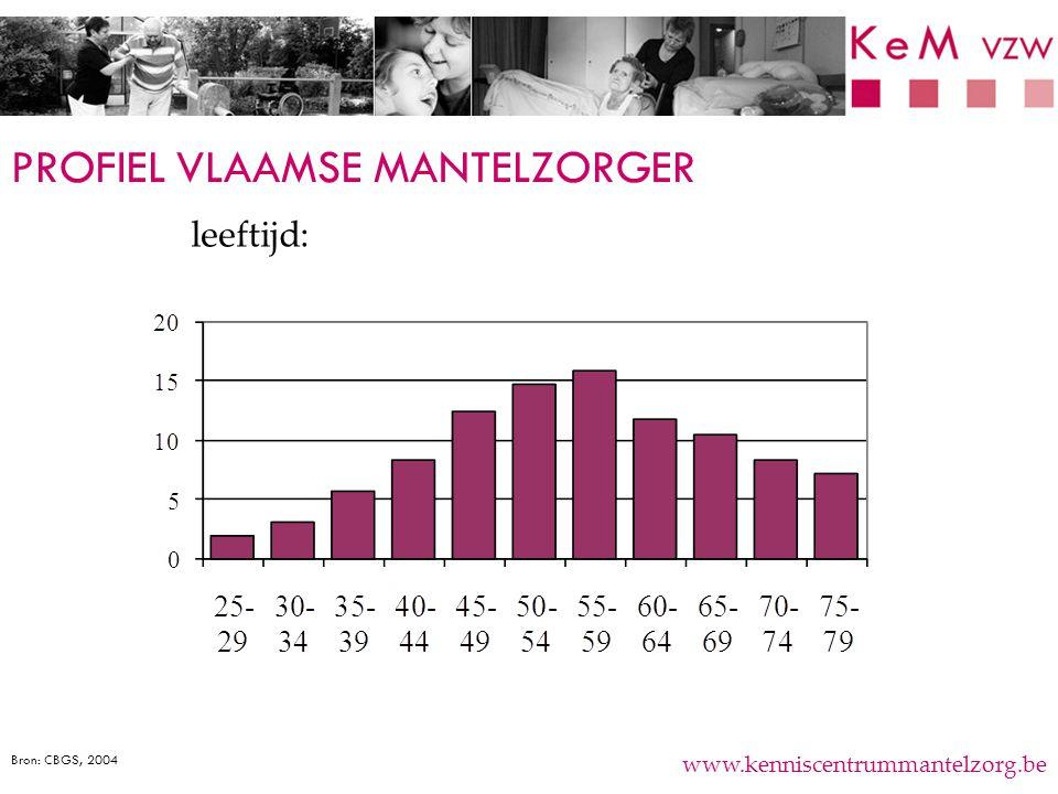 PROFIEL VLAAMSE MANTELZORGER leeftijd: www.kenniscentrummantelzorg.be Bron: CBGS, 2004