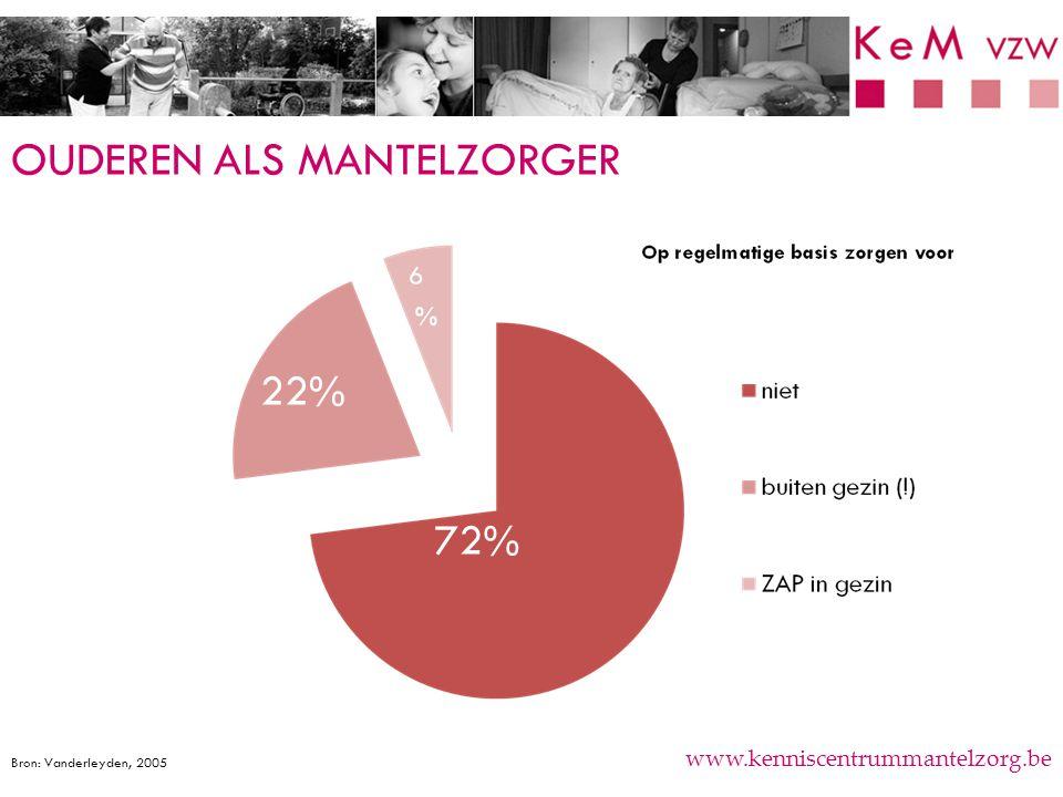OUDEREN ALS MANTELZORGER www.kenniscentrummantelzorg.be 72% 22% Bron: Vanderleyden, 2005