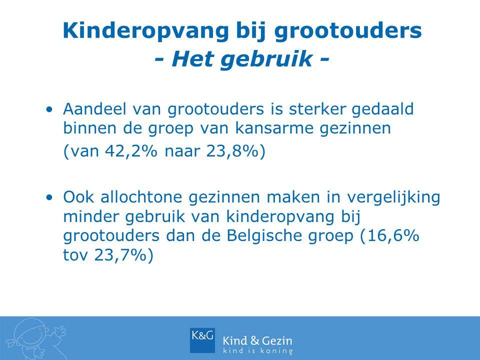 Kinderopvang bij grootouders - Het gebruik - Aandeel van grootouders is sterker gedaald binnen de groep van kansarme gezinnen (van 42,2% naar 23,8%) Ook allochtone gezinnen maken in vergelijking minder gebruik van kinderopvang bij grootouders dan de Belgische groep (16,6% tov 23,7%)