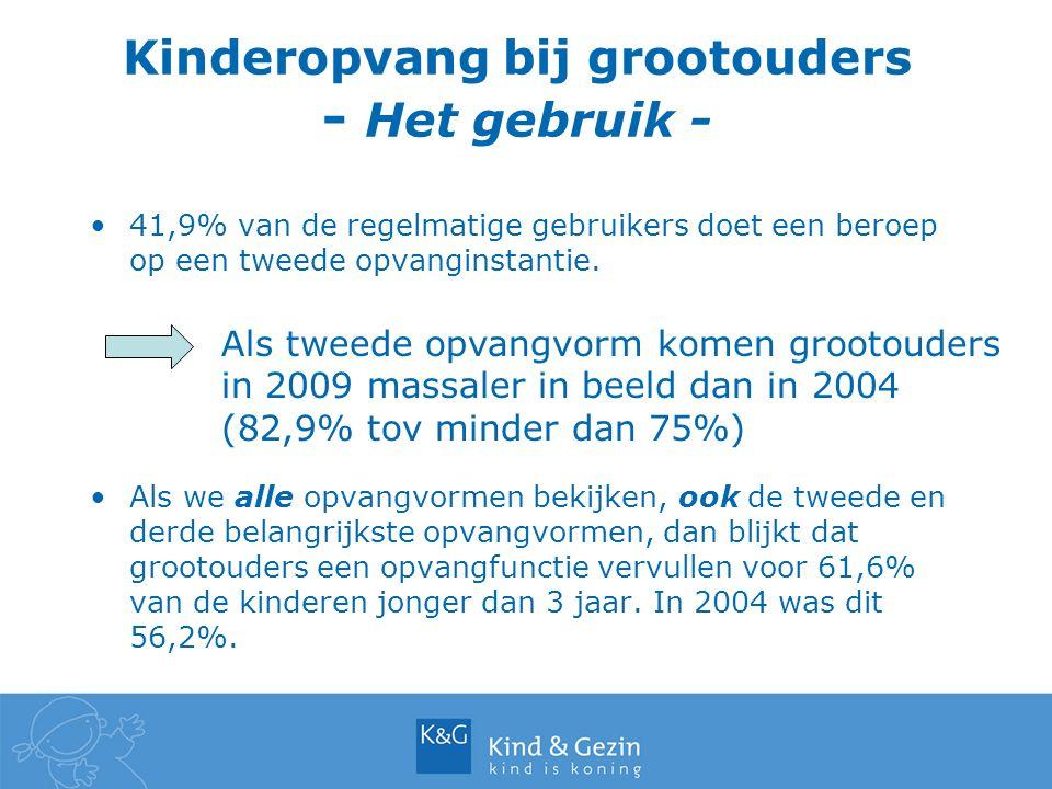 Kinderopvang bij grootouders - Het gebruik - 41,9% van de regelmatige gebruikers doet een beroep op een tweede opvanginstantie.