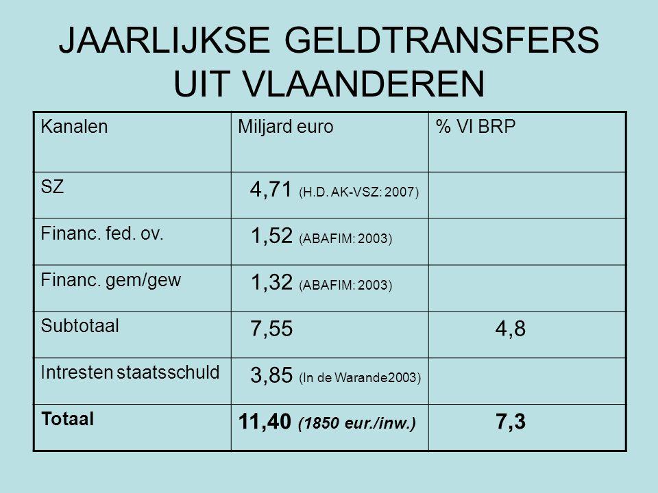 JAARLIJKSE GELDTRANSFERS UIT VLAANDEREN KanalenMiljard euro% Vl BRP SZ 4,71 (H.D. AK-VSZ: 2007) Financ. fed. ov. 1,52 (ABAFIM: 2003) Financ. gem/gew 1