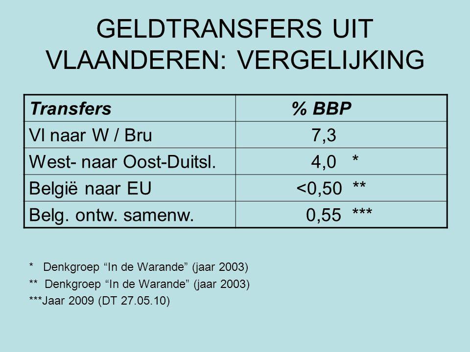 GELDTRANSFERS UIT VLAANDEREN: VERGELIJKING * Denkgroep In de Warande (jaar 2003) ** Denkgroep In de Warande (jaar 2003) ***Jaar 2009 (DT 27.05.10) Transfers % BBP Vl naar W / Bru 7,3 West- naar Oost-Duitsl.