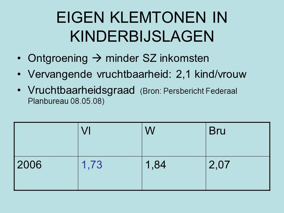 EIGEN KLEMTONEN IN KINDERBIJSLAGEN Ontgroening  minder SZ inkomsten Vervangende vruchtbaarheid: 2,1 kind/vrouw Vruchtbaarheidsgraad (Bron: Persbericht Federaal Planbureau 08.05.08) VlWBru 20061,731,842,07