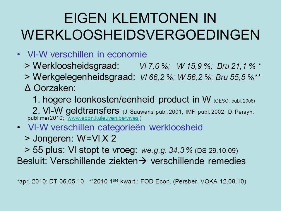 EIGEN KLEMTONEN IN WERKLOOSHEIDSVERGOEDINGEN Vl-W verschillen in economie > Werkloosheidsgraad: Vl 7,0 %; W 15,9 %; Bru 21,1 % * > Werkgelegenheidsgraad: Vl 66,2 %; W 56,2 %; Bru 55,5 %** Δ Oorzaken: 1.