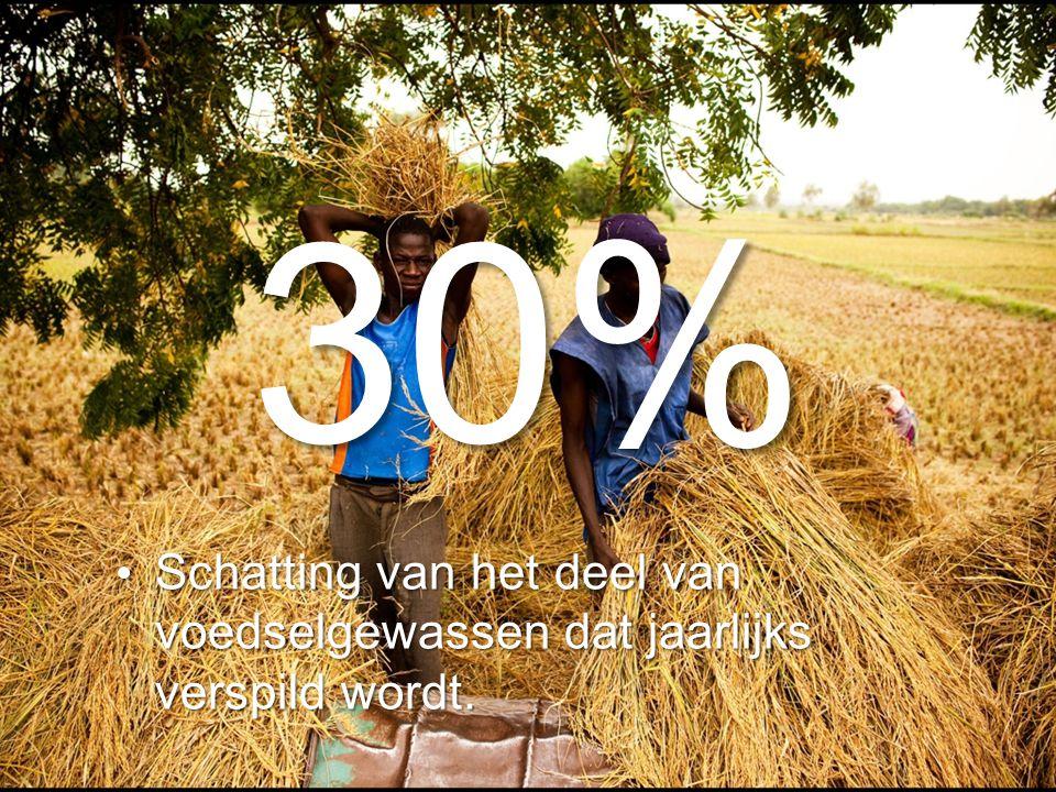 30% Schatting van het deel van voedselgewassen dat jaarlijks verspild wordt.