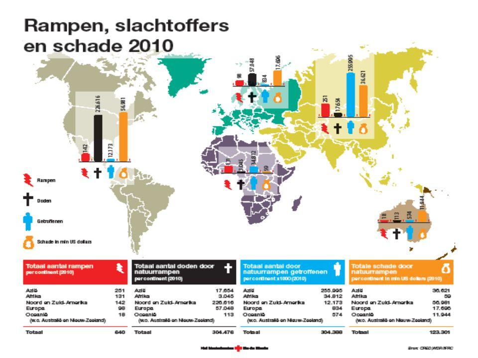 925 miljoen Ondervoede mensen in de wereld in 2010, volgens de Food and Agricultural Organization (FAO).