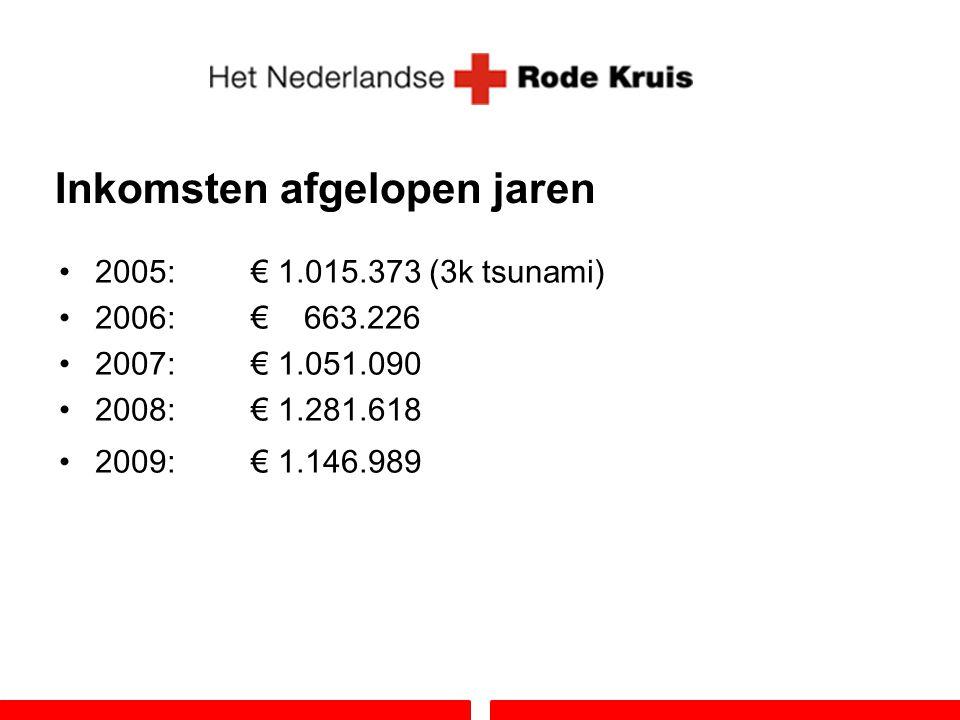 Inkomsten afgelopen jaren 2005:€ 1.015.373 (3k tsunami) 2006:€ 663.226 2007:€ 1.051.090 2008:€ 1.281.618 2009:€ 1.146.989