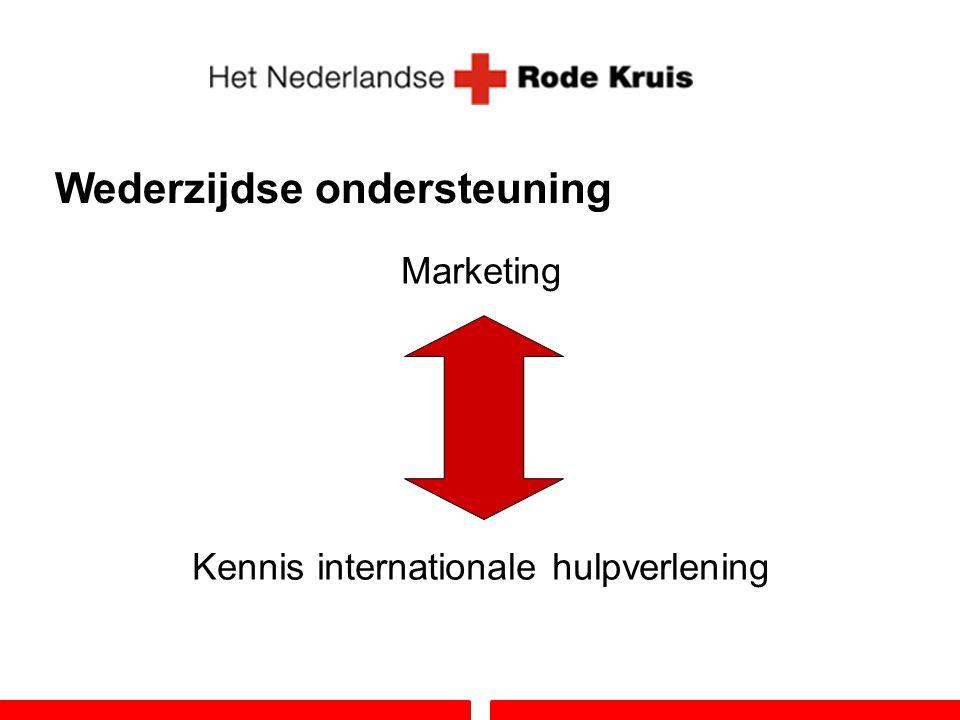 Wederzijdse ondersteuning Marketing Kennis internationale hulpverlening