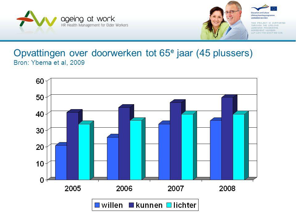 Opvattingen over doorwerken tot 65 e jaar (45 plussers) Bron: Ybema et al, 2009