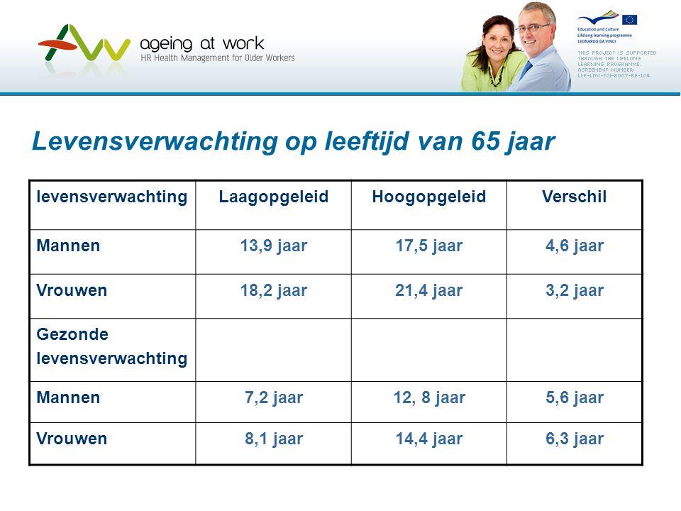 Levensverwachting op leeftijd van 65 jaar levensverwachtingLaagopgeleidHoogopgeleidVerschil Mannen13,9 jaar17,5 jaar4,6 jaar Vrouwen18,2 jaar21,4 jaar
