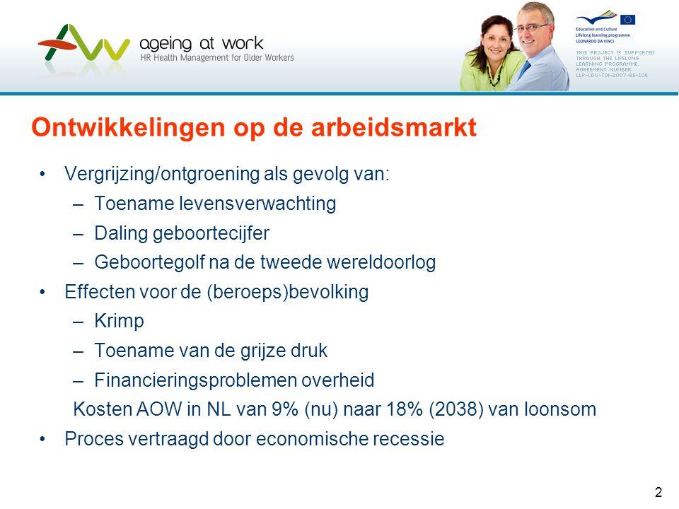 2 Ontwikkelingen op de arbeidsmarkt Vergrijzing/ontgroening als gevolg van: –Toename levensverwachting –Daling geboortecijfer –Geboortegolf na de twee