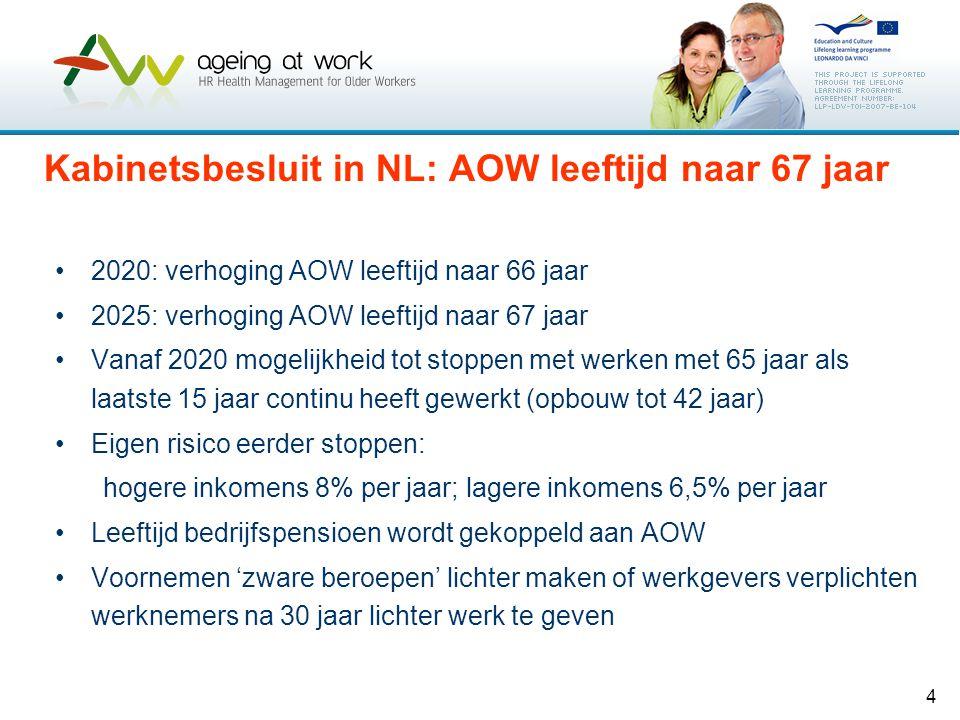 4 Kabinetsbesluit in NL: AOW leeftijd naar 67 jaar 2020: verhoging AOW leeftijd naar 66 jaar 2025: verhoging AOW leeftijd naar 67 jaar Vanaf 2020 moge