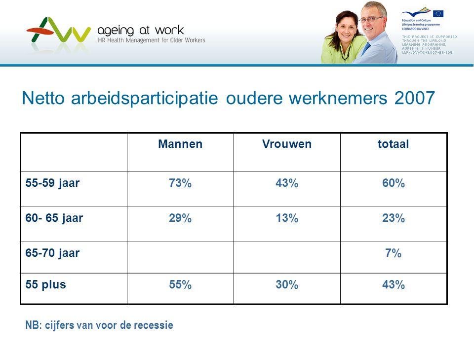 Netto arbeidsparticipatie oudere werknemers 2007 MannenVrouwentotaal 55-59 jaar73%43%60% 60- 65 jaar29%13%23% 65-70 jaar7% 55 plus55%30%43% NB: cijfer