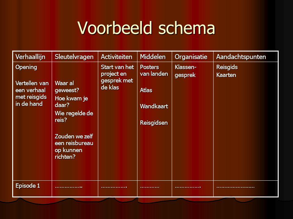 Voorbeeld schema VerhaallijnSleutelvragenActiviteitenMiddelenOrganisatieAandachtspunten Opening Vertellen van een verhaal met reisgids in de hand Waar