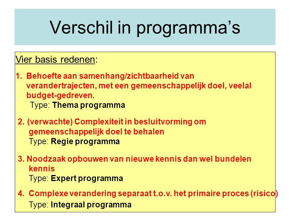 Structurering programma Reden programma Doel programma Aanpak Organisatorische inrichting Besturing Aanpak: Transitie Transformatie Blauwdrukbenadering DIN-aanpak …………..