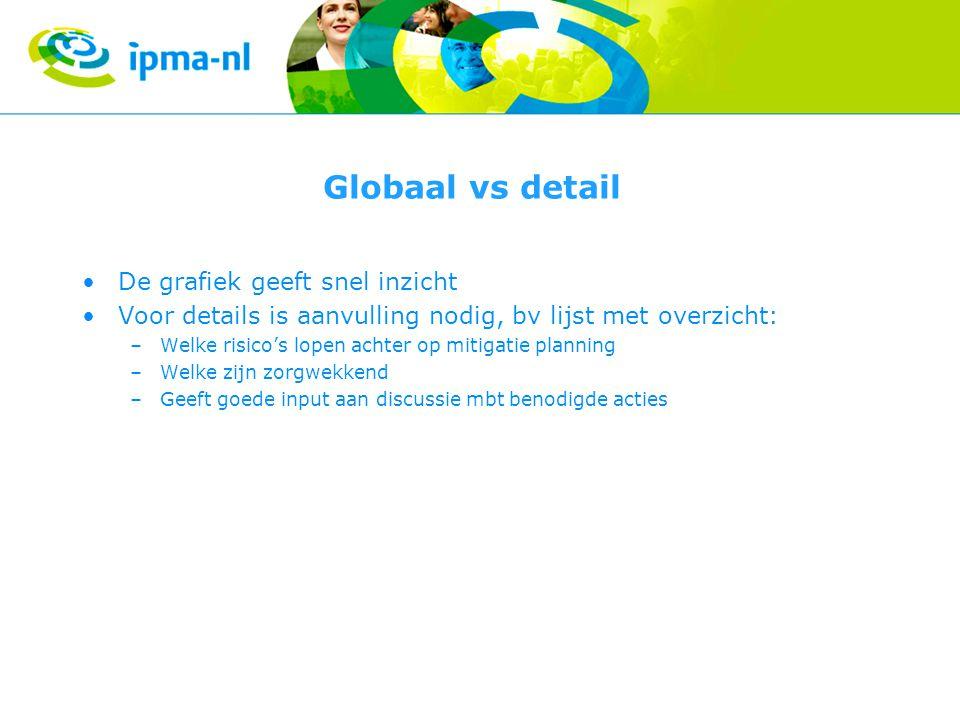 Globaal vs detail De grafiek geeft snel inzicht Voor details is aanvulling nodig, bv lijst met overzicht: –Welke risico's lopen achter op mitigatie planning –Welke zijn zorgwekkend –Geeft goede input aan discussie mbt benodigde acties