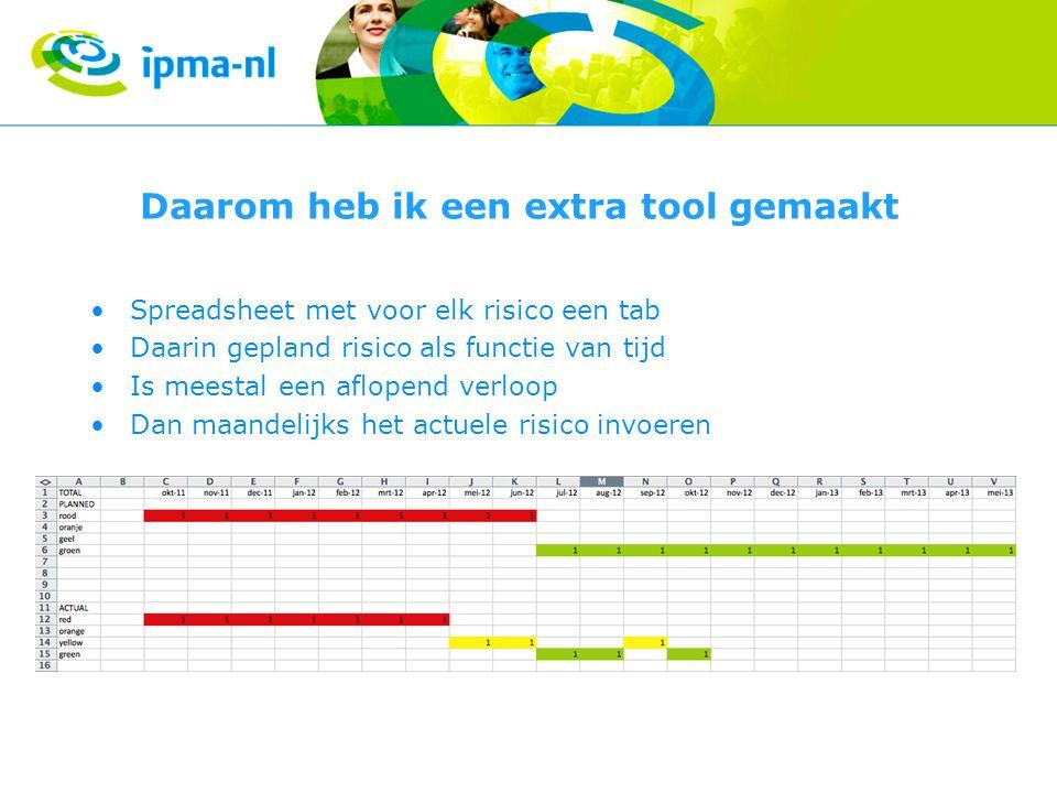 Monitoring Op eerste tab komt totalisering van de risico's Deze worden gewogen opgeteld (rood * 4; oranje * 3; geel * 2, groen * 1) Voor zowel de geplande afloop als de actuele afloop 1 lijn als functie van de tijd Met checksum om foute optellingen te voorkomen Van de opgetelde waarden kan een grafiek gemaakt worden