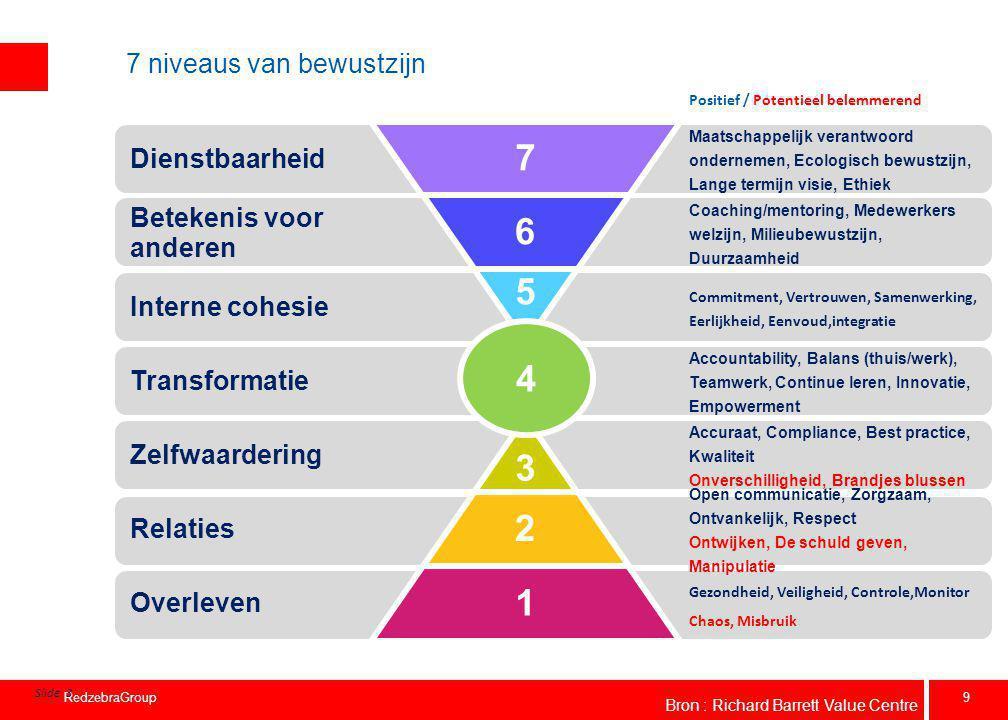 9 RedzebraGroup 7 niveaus van bewustzijn Positief / Potentieel belemmerend Slide 3 4 Dienstbaarheid Betekenis voor anderen Interne cohesie Transformat