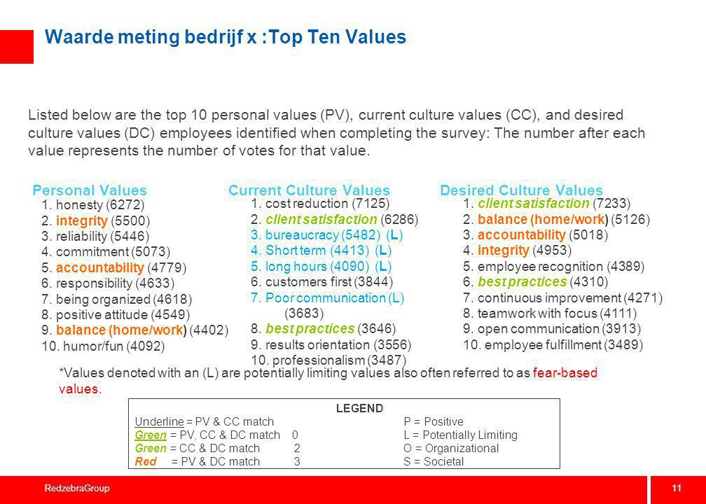 11 RedzebraGroup Waarde meting bedrijf x :Top Ten Values Listed below are the top 10 personal values (PV), current culture values (CC), and desired cu