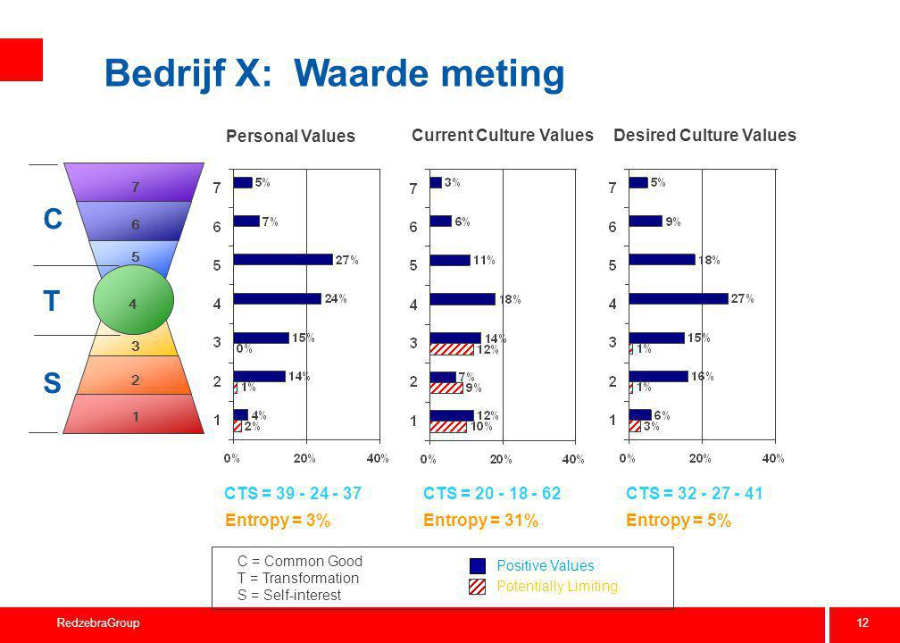 12 RedzebraGroup Bedrijf X: Waarde meting Personal Values Current Culture ValuesDesired Culture Values CTS = 39 - 24 - 37CTS = 20 - 18 - 62 CTS = 32 -
