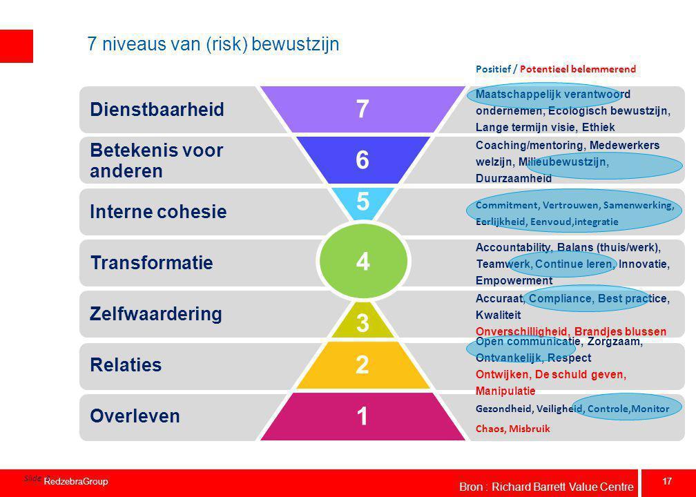 17 RedzebraGroup 7 niveaus van (risk) bewustzijn Positief / Potentieel belemmerend Slide 3 4 Dienstbaarheid Betekenis voor anderen Interne cohesie Tra