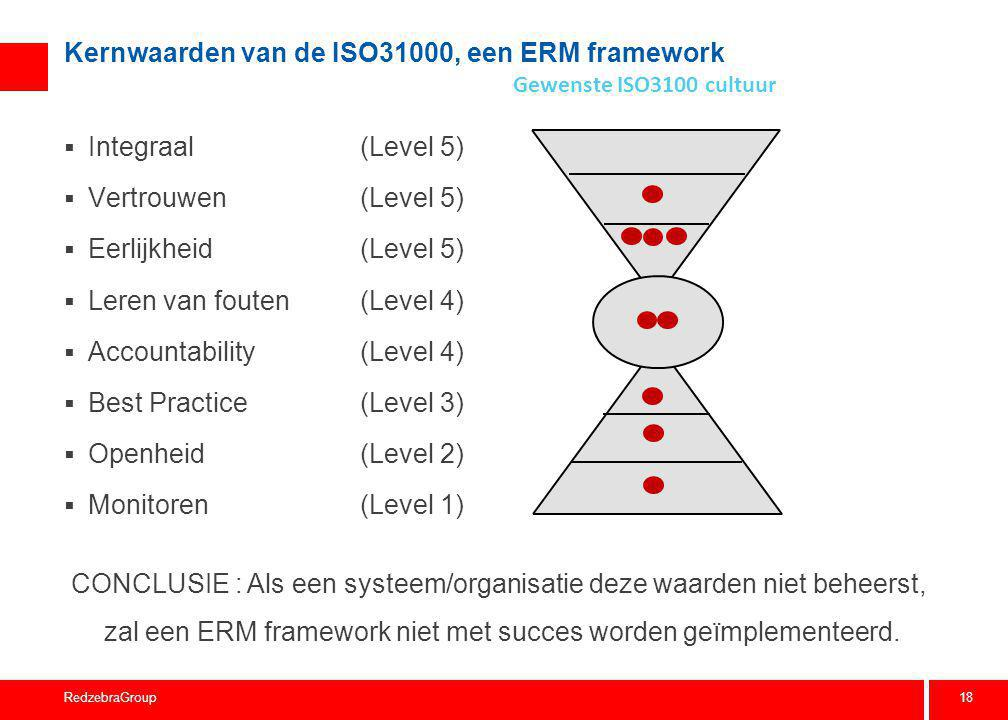 18 RedzebraGroup Kernwaarden van de ISO31000, een ERM framework  Integraal(Level 5)  Vertrouwen(Level 5)  Eerlijkheid(Level 5)  Leren van fouten(L