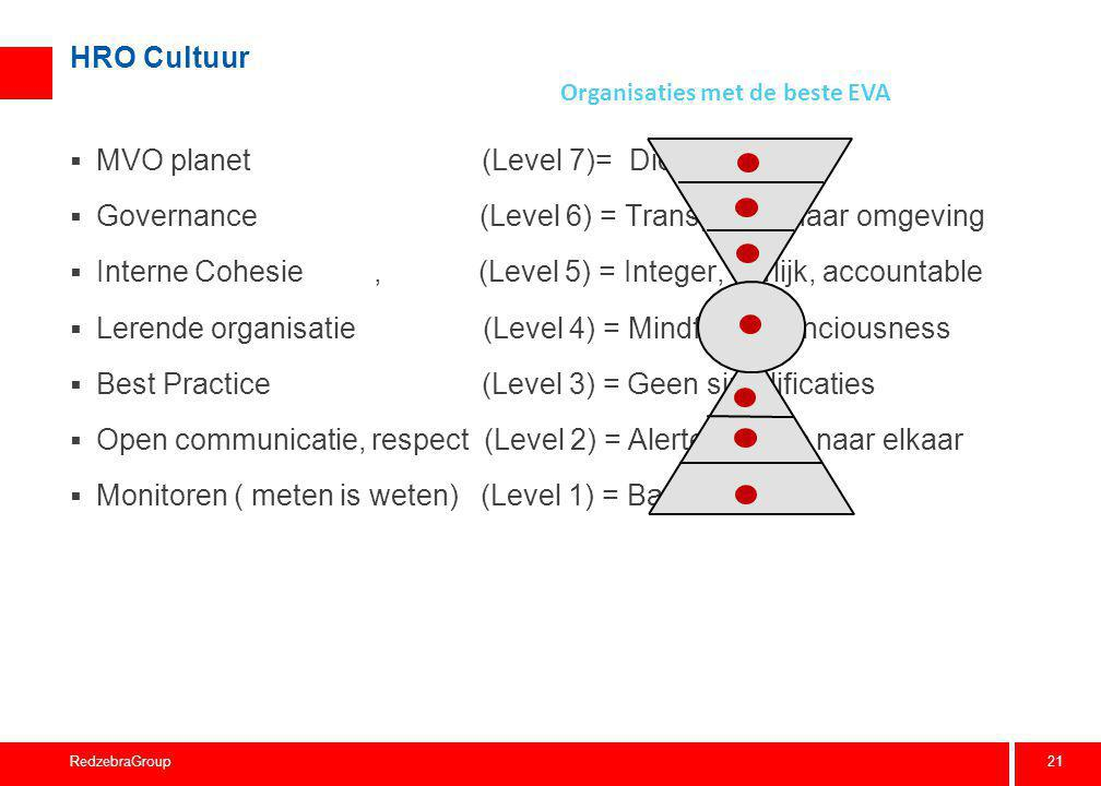 21 RedzebraGroup HRO Cultuur  MVO planet (Level 7)= Dienstbaar  Governance (Level 6) = Transparant naar omgeving  Interne Cohesie, (Level 5) = Inte