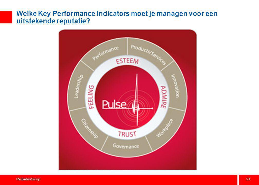 23 RedzebraGroup Welke Key Performance Indicators moet je managen voor een uitstekende reputatie?