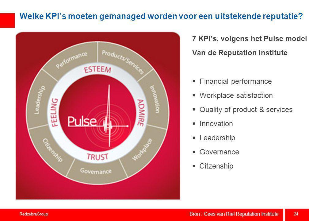 24 RedzebraGroup Welke KPI's moeten gemanaged worden voor een uitstekende reputatie? 7 KPI's, volgens het Pulse model Van de Reputation Institute  Fi