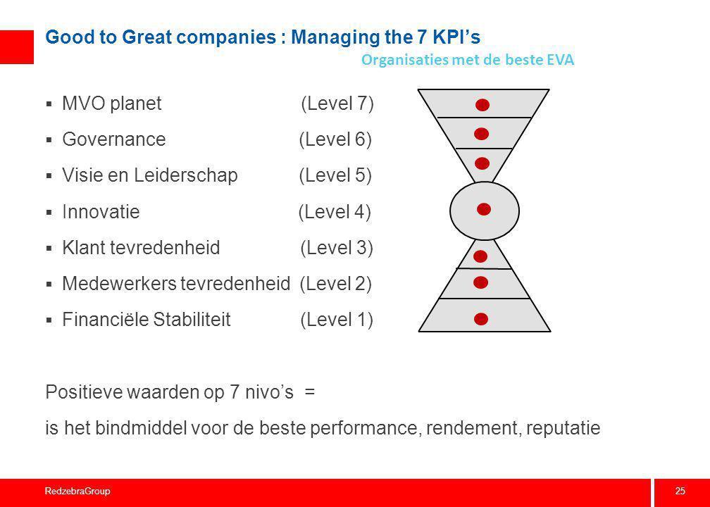 25 RedzebraGroup Good to Great companies : Managing the 7 KPI's  MVO planet (Level 7)  Governance (Level 6)  Visie en Leiderschap (Level 5)  Innov