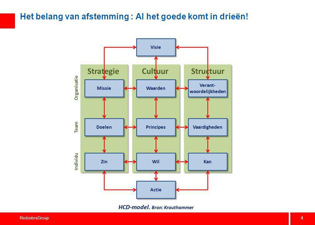 4 RedzebraGroup Het belang van afstemming : Al het goede komt in drieën!