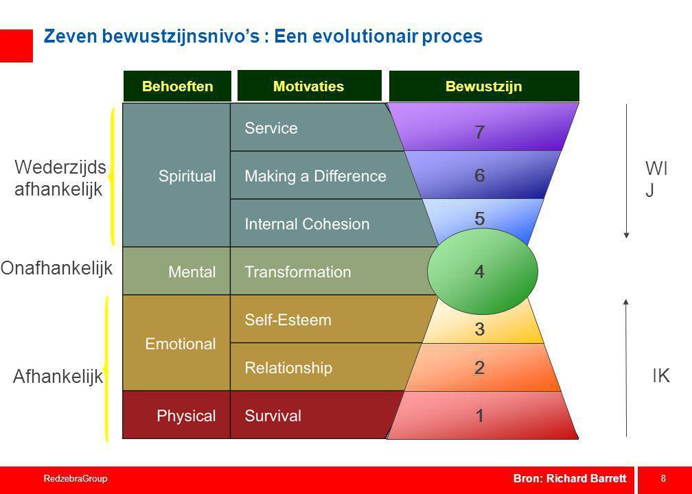 8 RedzebraGroup 7 6 3 2 1 5 4 Behoeften Motivaties Bewustzijn IK WI J Wederzijds afhankelijk Onafhankelijk Afhankelijk Zeven bewustzijnsnivo's : Een e