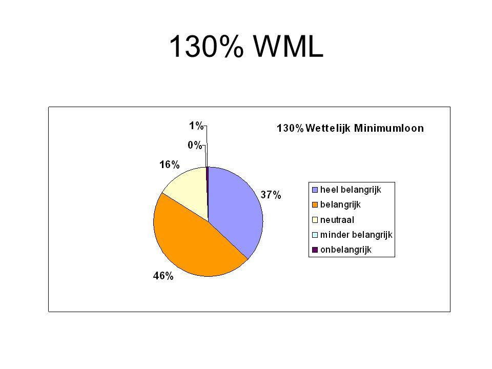 130% WML