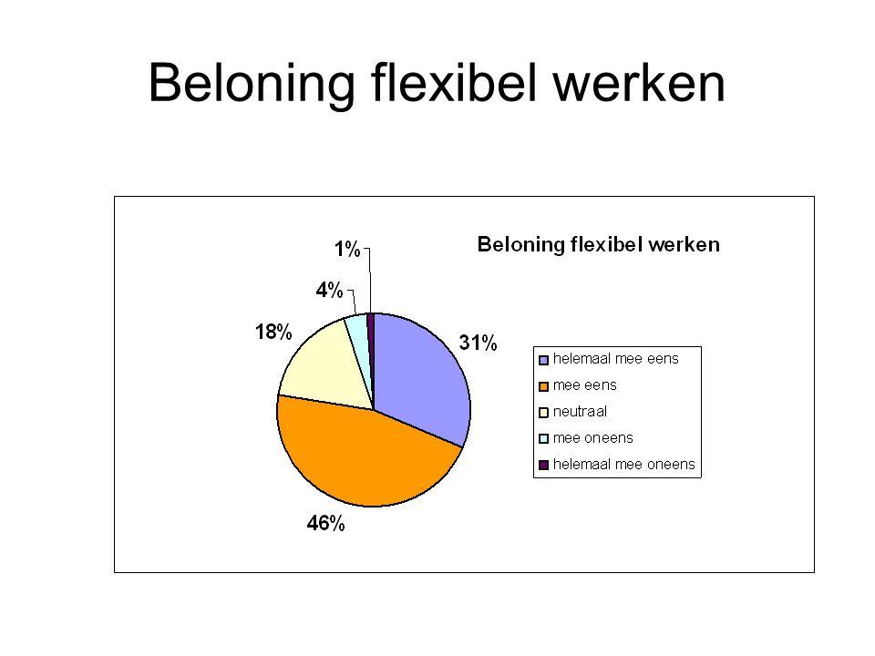 Beloning flexibel werken