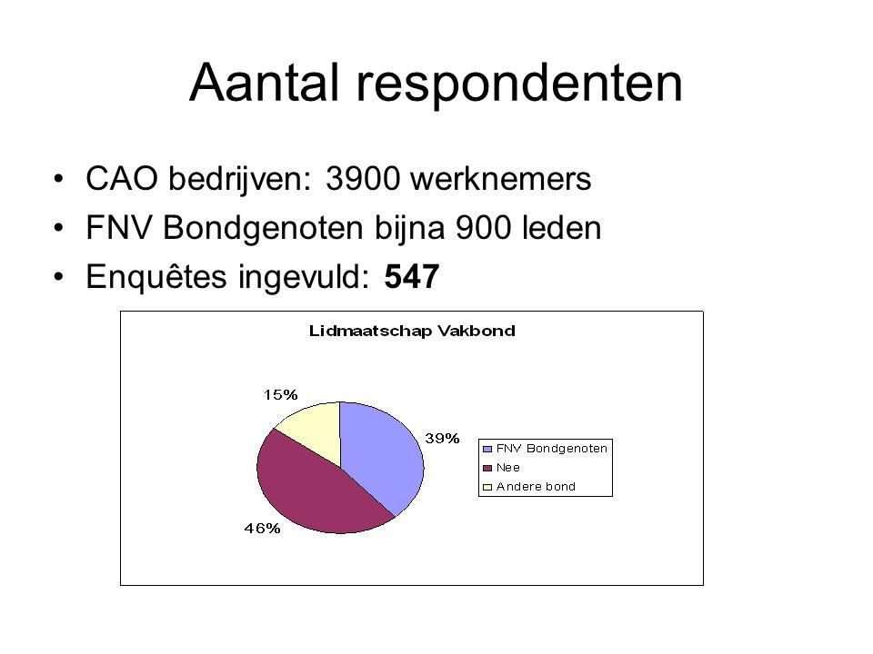 Aantal respondenten CAO bedrijven: 3900 werknemers FNV Bondgenoten bijna 900 leden Enquêtes ingevuld: 547