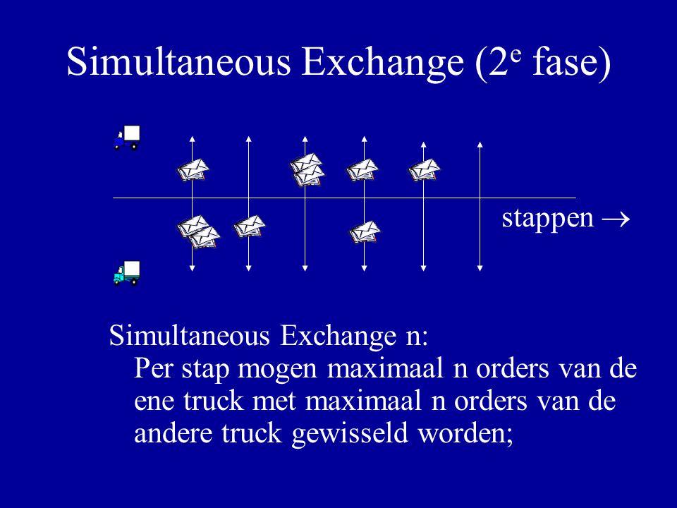 Simultaneous Exchange (2 e fase) Simultaneous Exchange n: Per stap mogen maximaal n orders van de ene truck met maximaal n orders van de andere truck