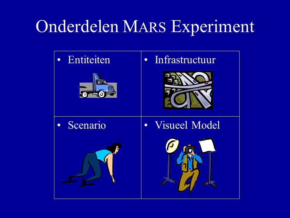 Onderdelen M ARS Experiment EntiteitenInfrastructuur ScenarioVisueel Model