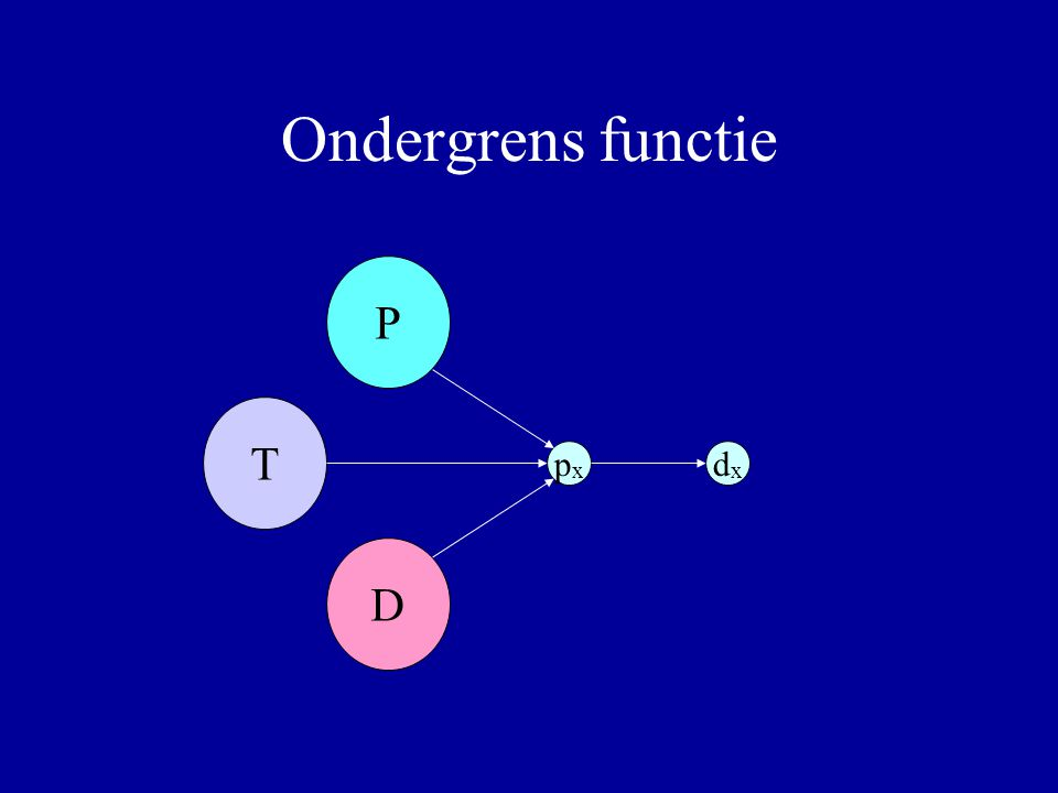 Ondergrens functie P T D pxpx dxdx