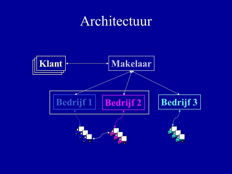 Architectuur Makelaar Bedrijf 1 Bedrijf 3 Bedrijf 2 Klant
