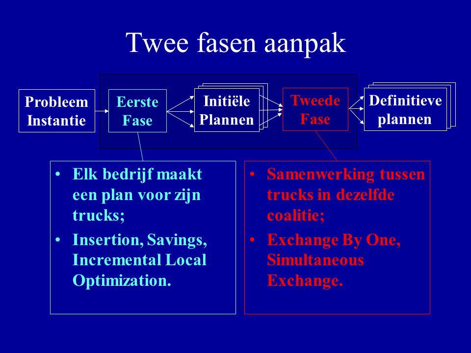 Twee fasen aanpak Probleem Instantie Definitieve plannen Eerste Fase Tweede Fase Elk bedrijf maakt een plan voor zijn trucks; Insertion, Savings, Incr