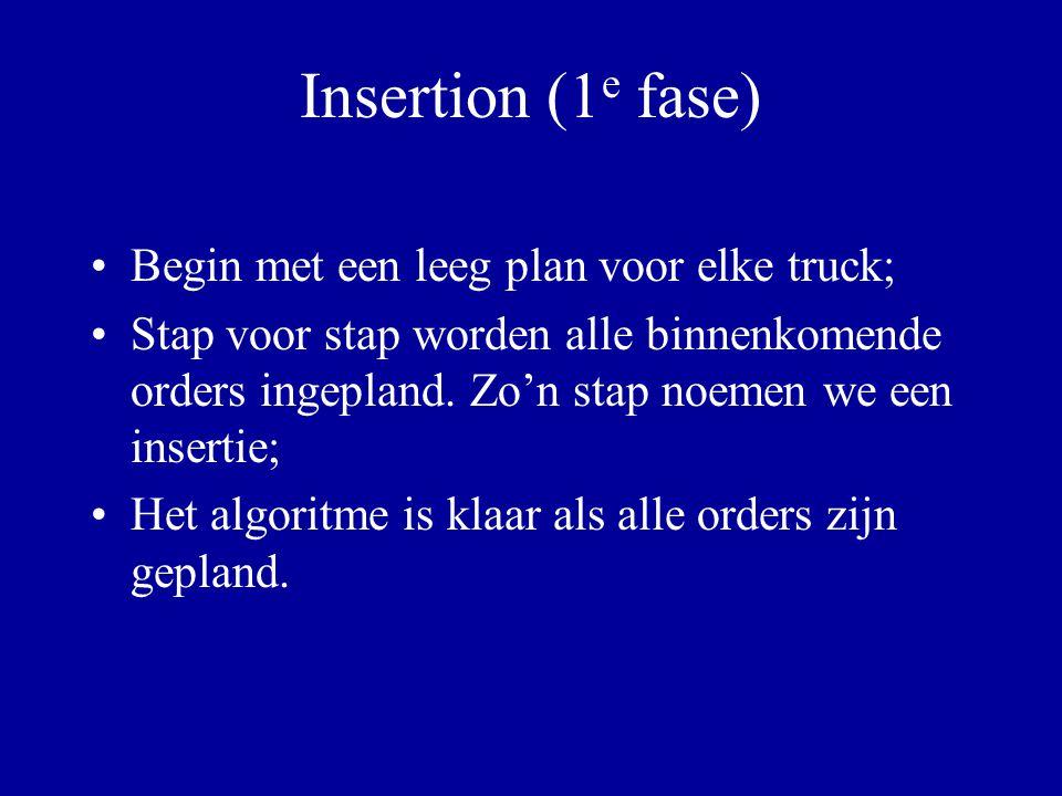Insertie stap Er komt een order o binnen: Bepaal voor elke truck de insertiekosten: dit zijn de minimale extra kosten nodig voor de truck om ook langs bron(o) en doel(o) te reizen.