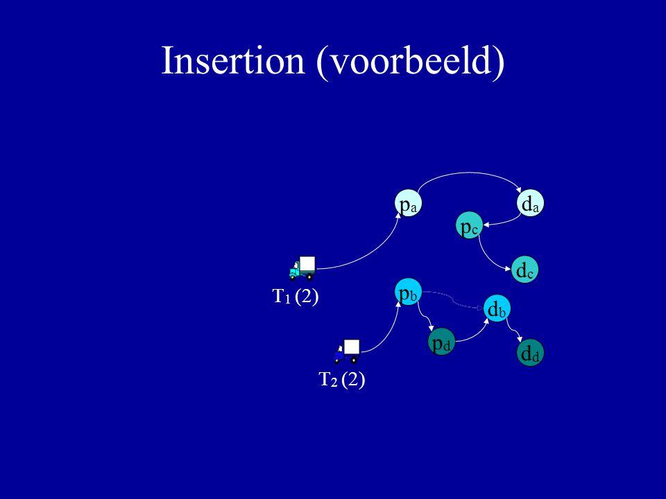 Insertion (voorbeeld) papa dada pbpb dbdb pdpd d pcpc dcdc Alternatieven: T 1 – p a – d a T 2 – p a – d a T 1 (2) T 2 (2) Alternatieven: T 1 – p b – d