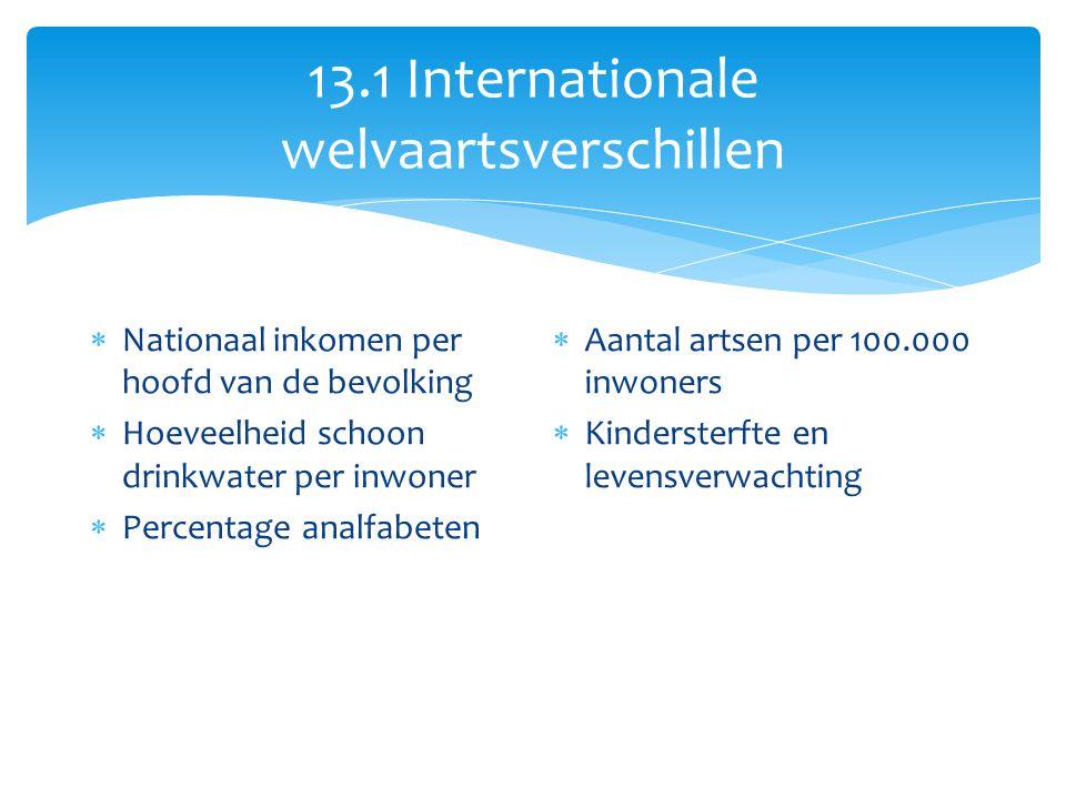 13.1 Internationale welvaartsverschillen  Nationaal inkomen per hoofd van de bevolking  Hoeveelheid schoon drinkwater per inwoner  Percentage analf