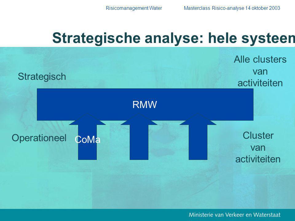 Risicomanagement Water Masterclass Risico-analyse 14 oktober 2003 RMW CoMa Operationeel Cluster van activiteiten Strategisch Alle clusters van activiteiten Strategische analyse: hele systeem